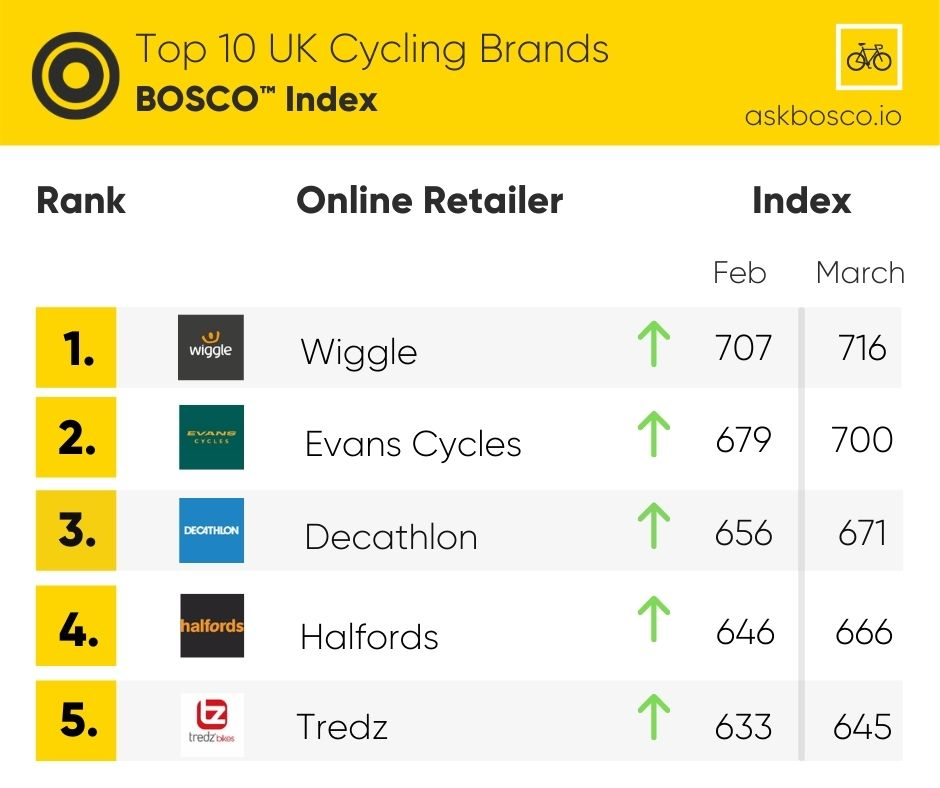 BOSCO™ Index Cycling Industry